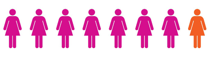 Breast Cancer Care infography